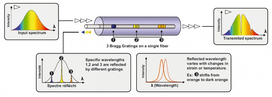 Explanation of the operation of scaime fiber optic technology